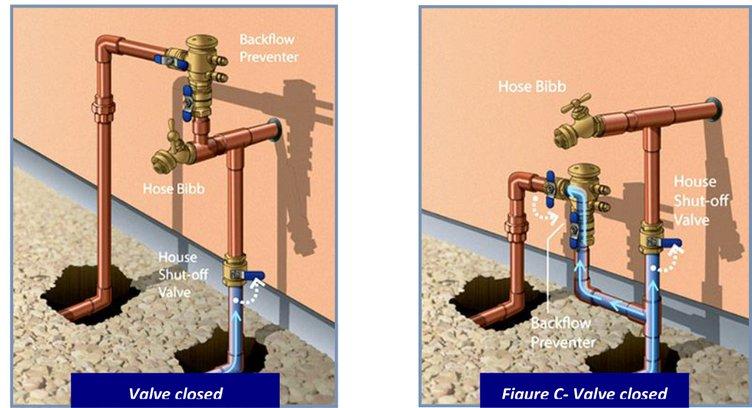 check water leaks