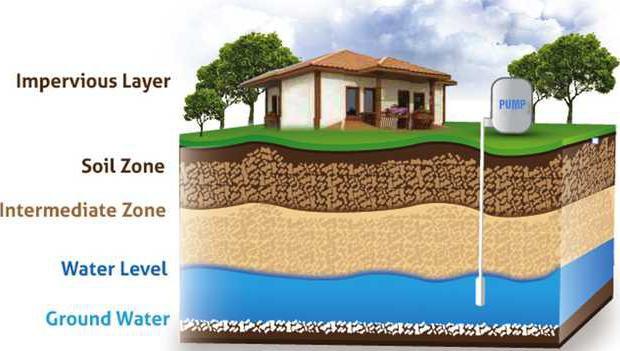 groundwaterwells