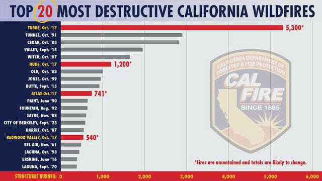 California fire graphic