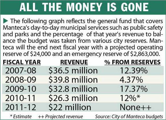 GRAPH Budget