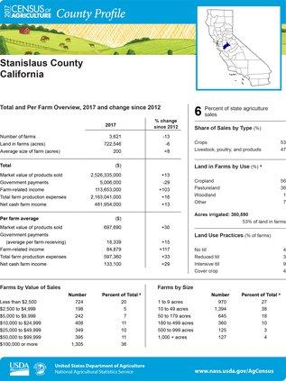 Ag Census profiles