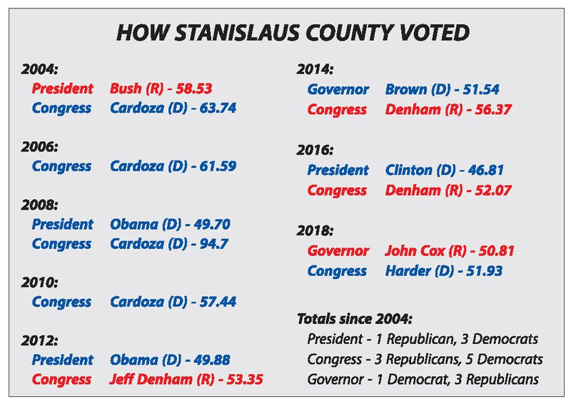 voting trends graphic