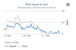 strong winds graphic