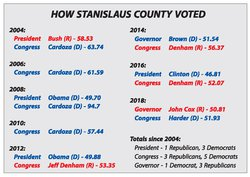 voter chart