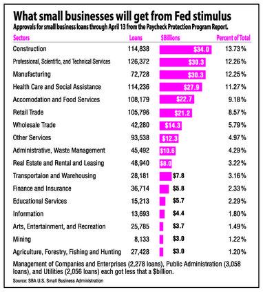 SBA loans graphic