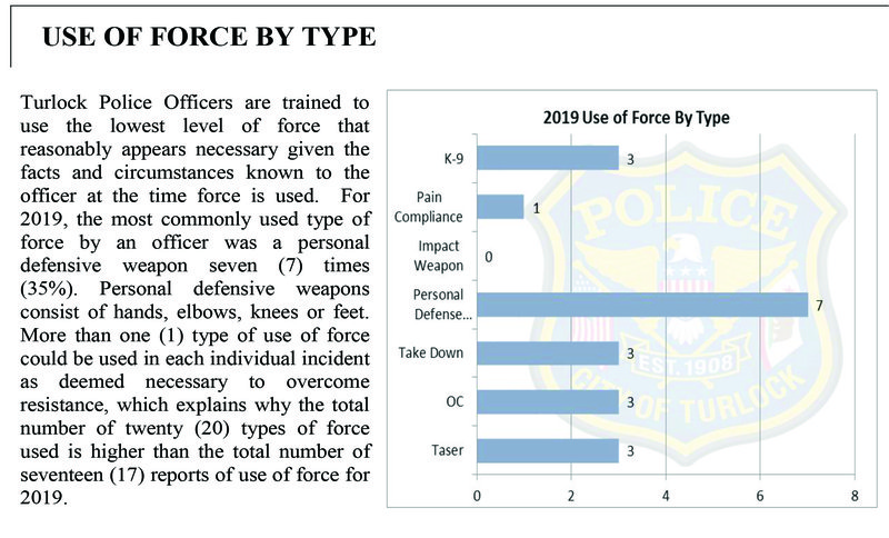 TPD use of force