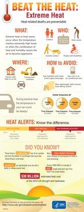 heatwave graphic