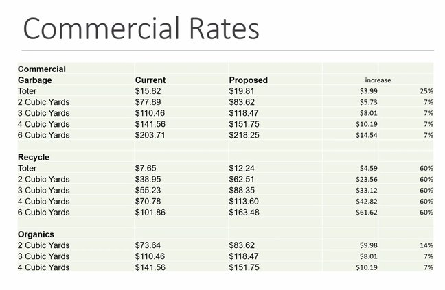Ceres commercial garbage rates