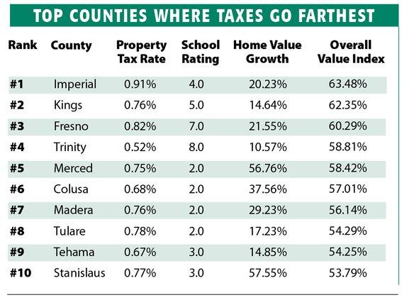 Taxes go far