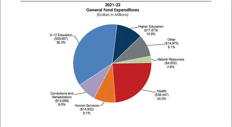 state budget graphic