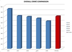 crime stat o