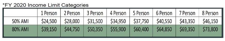 Income chart COVID