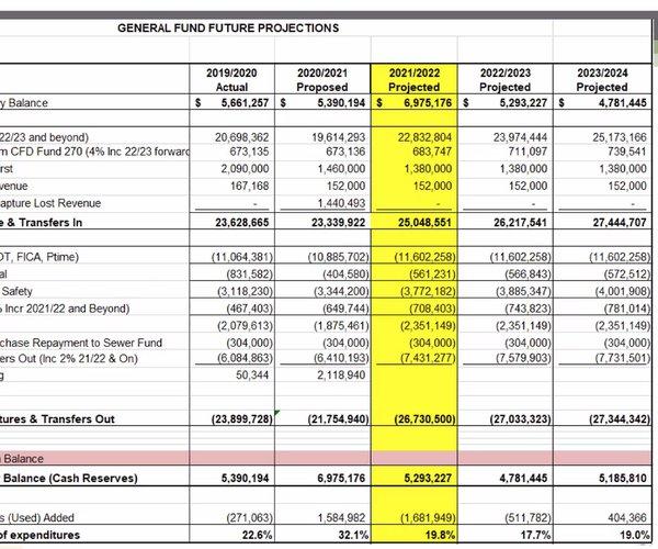Ceres city budget 2021-22