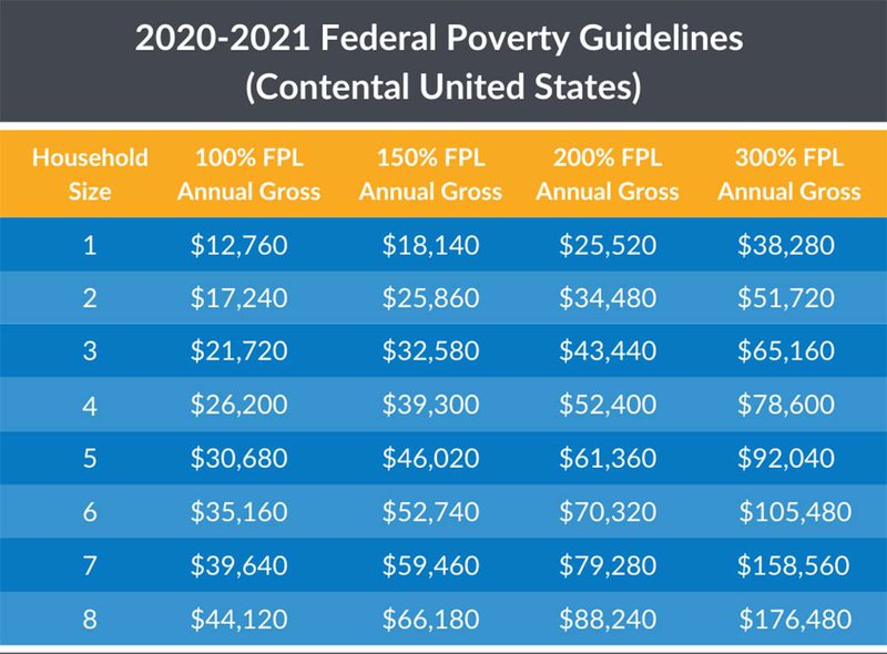 federal poverty level chart